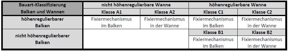 Weitsprung Dreisprung Klassifizierung Balken und Wannen